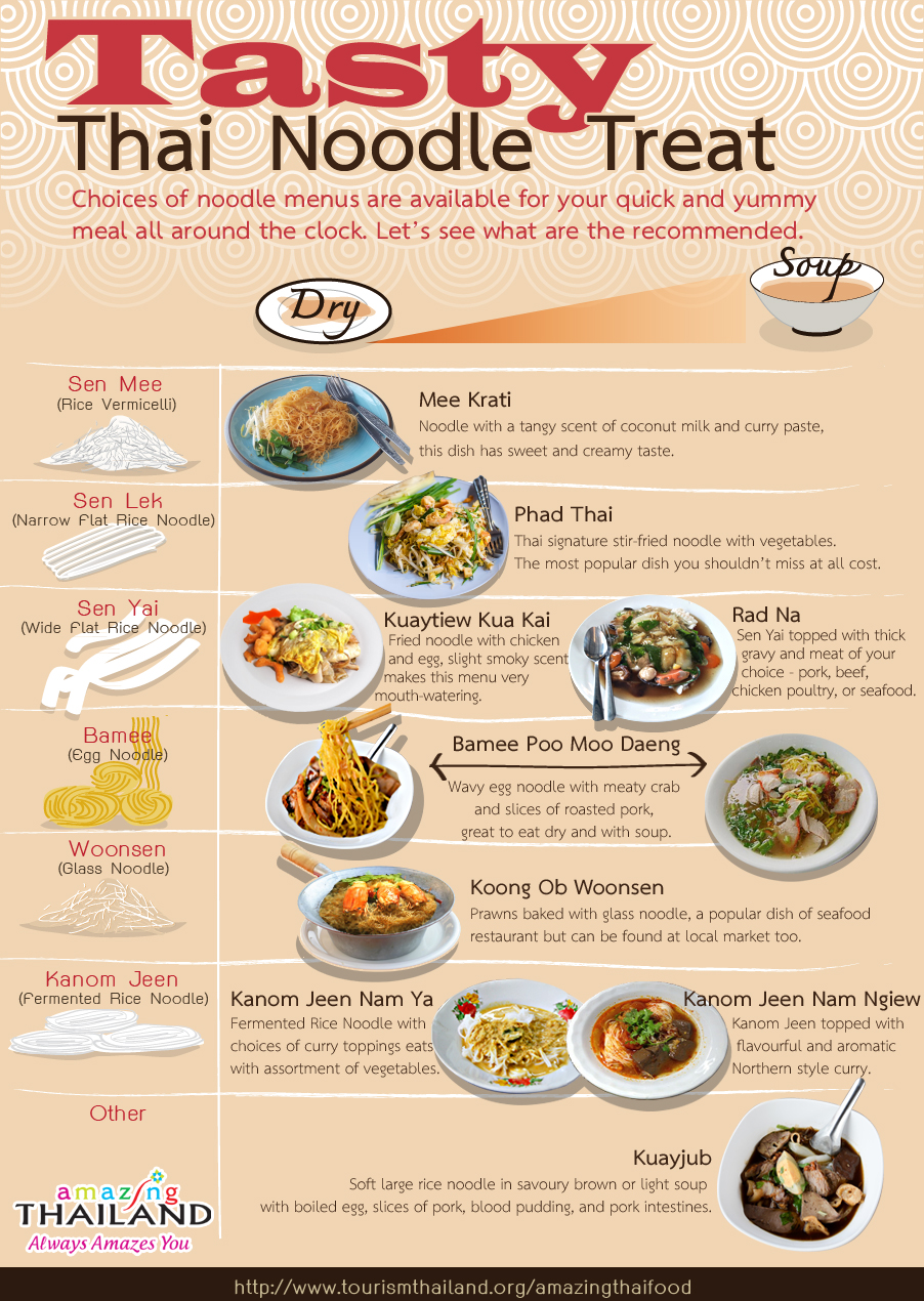 Tourism authority of thailand showcases thai food to the - Different types of cuisines in the world ...